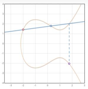 El resultado R es en este caso (1.7, -2.0)