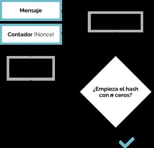 Esquema del proceso hashcash para encontrar una prueba de trabajo (hash) con dificultad n