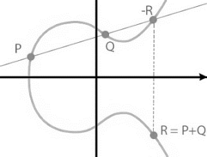 curvas elípticas