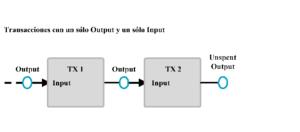 Transacciones con un sólo Output y un sólo Input