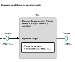 Esquema simplificado de una transacción